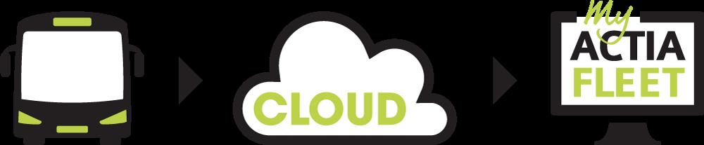 my actia fleet, cloud, actia, software, fleet management